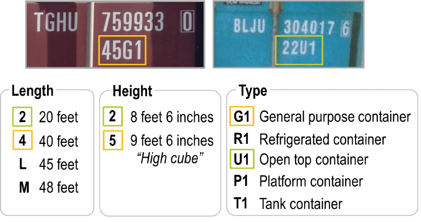 ISO Dimensions of Shipping Containers and the Code meanings