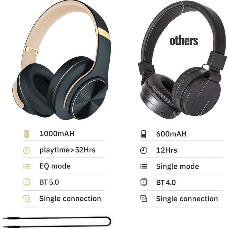 Hi-Fi Stereo Bass Wireless Headphones - Wireless Bluetooth Headphones Over Ear - DOQAUS 52 Hrs Foldable Headphones with 3 EQ ModesHeadphone - Madshot