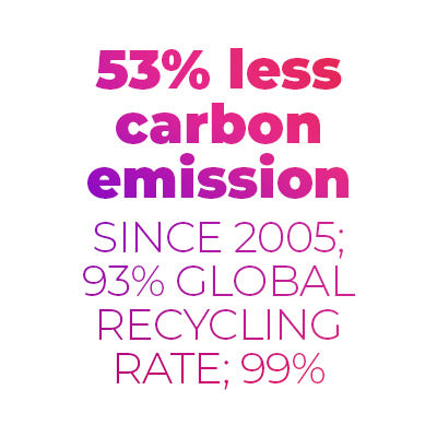 53% less carbon emission since 2005; 93% global recycling rate; 99%