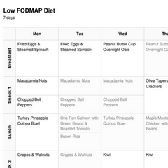 Low FODMAP Diet Meal Plan (1 Week)