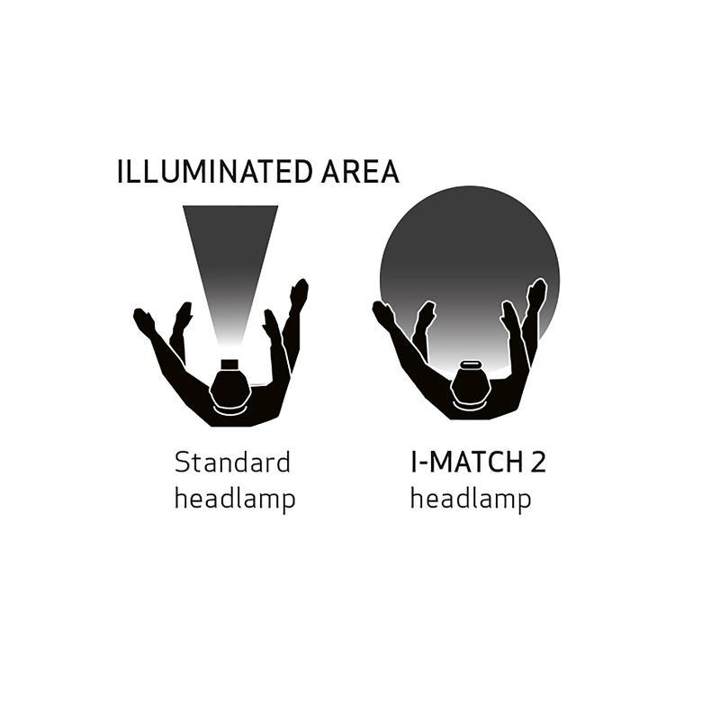 Load image into Gallery viewer, I-Match 2 COB LED 100 Lumen Hands-Free Illumination For Detailing
