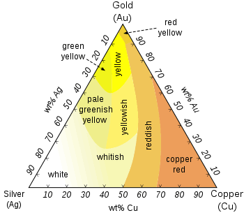 Inchoo Bijoux, beginners guide to gold, what is 10K gold, what is 14K gold, what is solid gold, what do gold colours mean