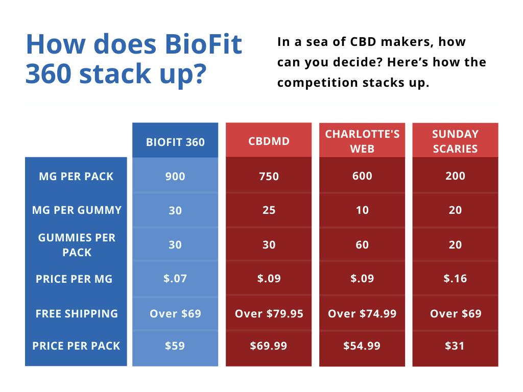 Pricing Comp Chart for CBD Gummies