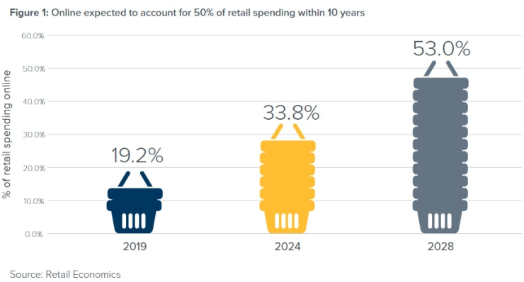 Retail Economics graph showing increase in online retail sales from 2019 to 2028