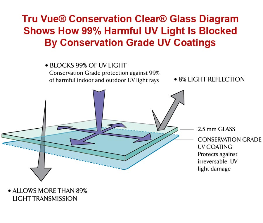 Tru-Vue-Conservation-Clear-Glass-UV-Blocking-Diagram