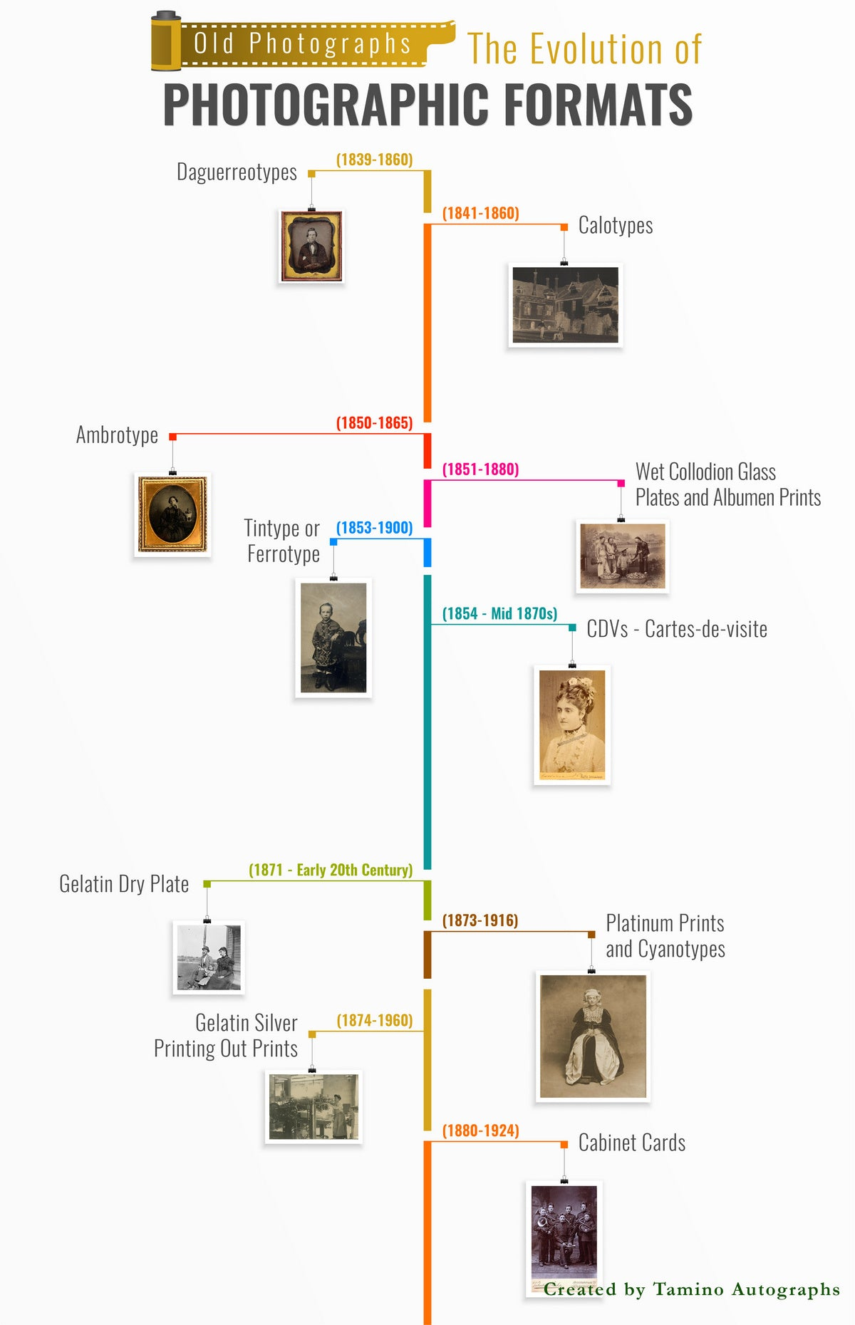 Old Photographs: The Evolution of Photographic Formats