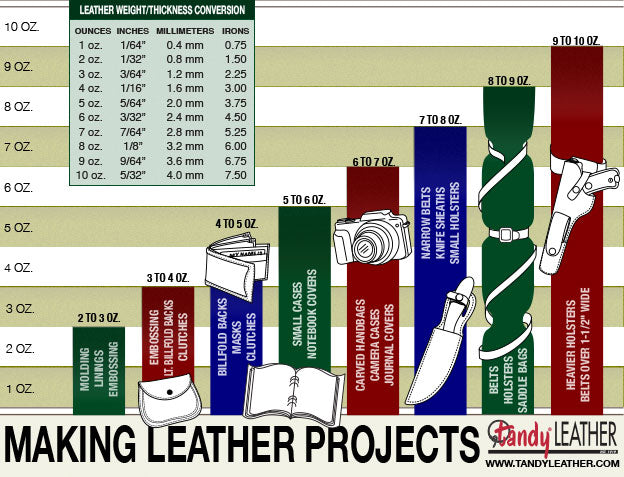 Leather usage chart