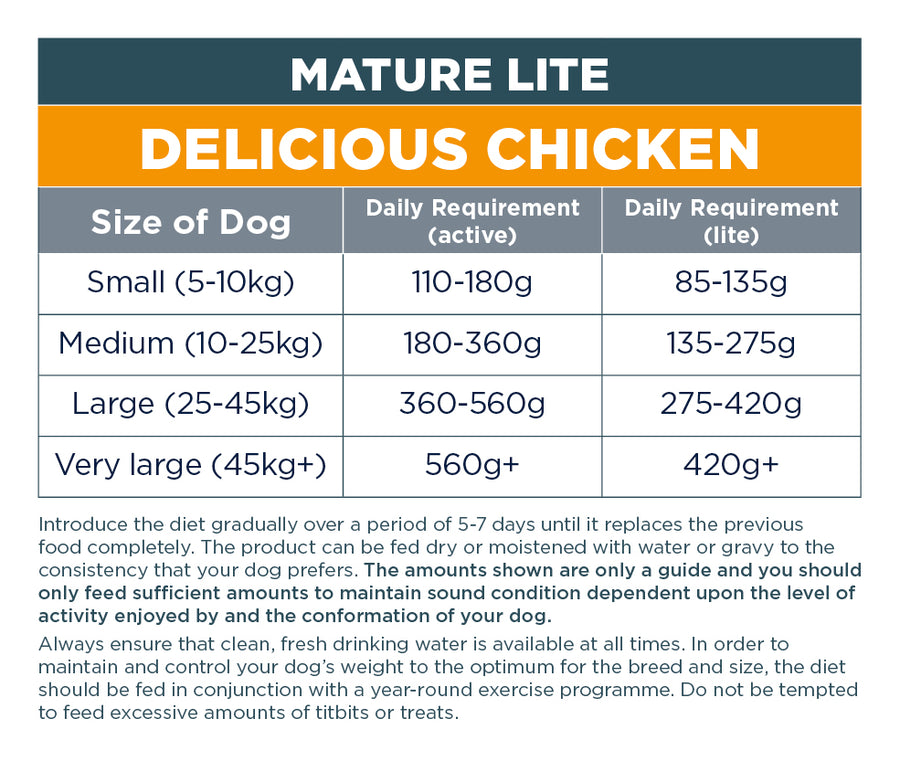 Mature Lite: Delicious Chicken