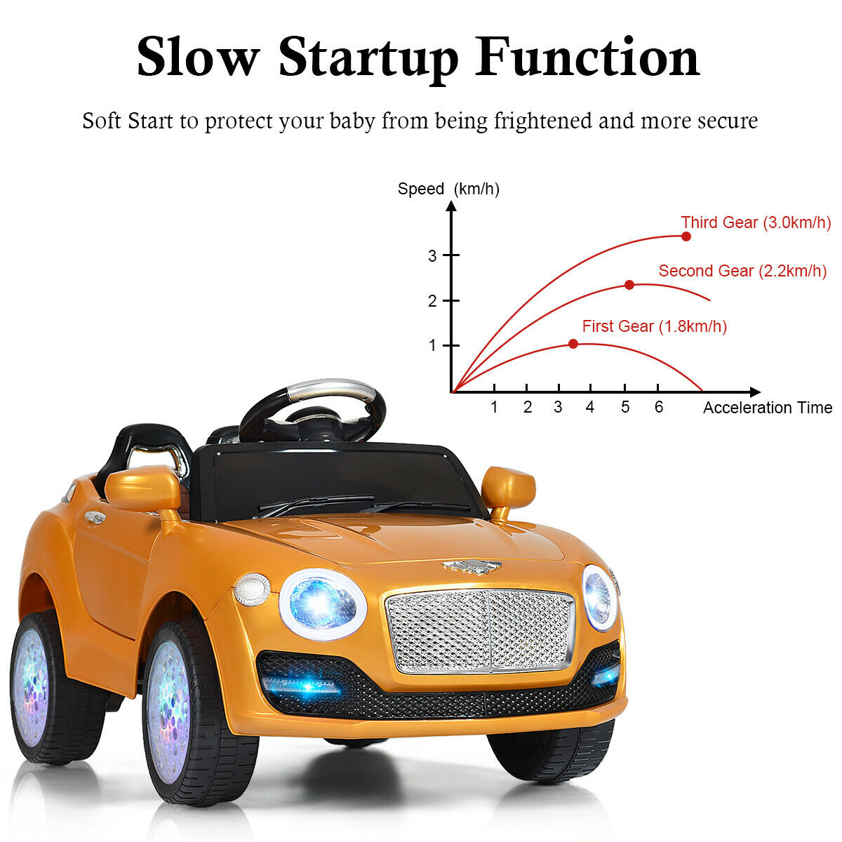 Costway 6V Kids Ride On Car Electric Battery Power RC Remote Control & Doors w/ MP3 Red/White/Golden - FLJ CORPORATIONS