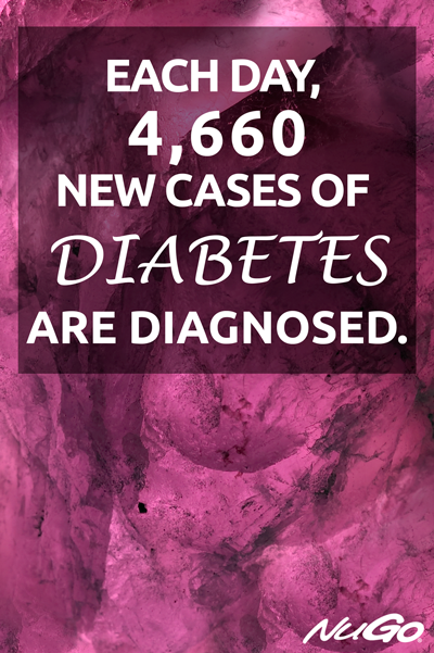 Each day, 4,660 new cases of diabetes are diagnosed.