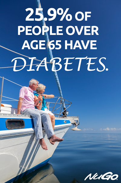 25.9% of people over age 65 have diabetes.