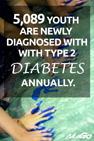 5,089 youth are newly diagnosed with type 2 diabetes annually.