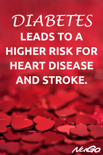Diabetes leads to a higher risk for heart disease and stroke.