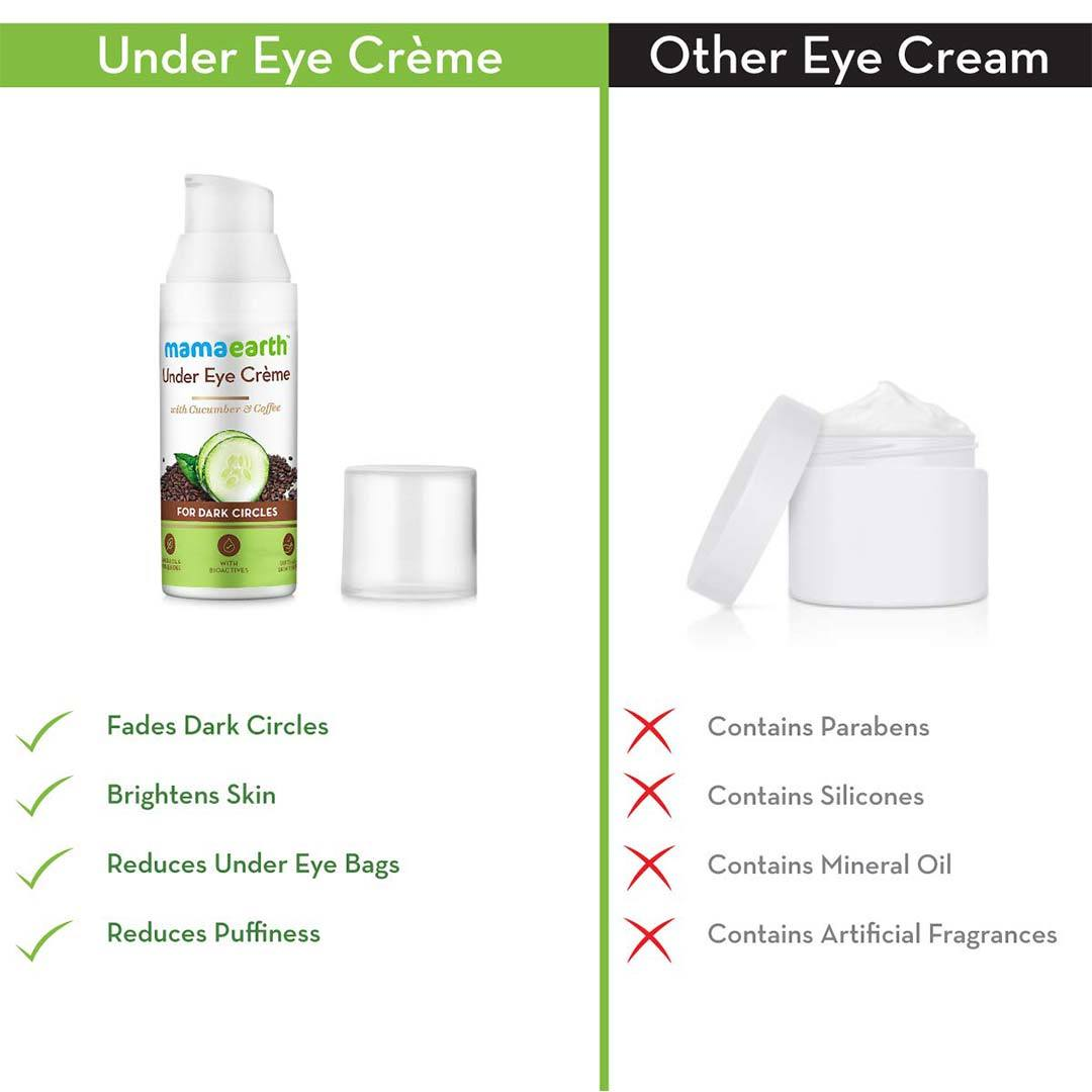 Mamaearth Under Eye Crème for Dark Circles with Cucumber and Coffee -4