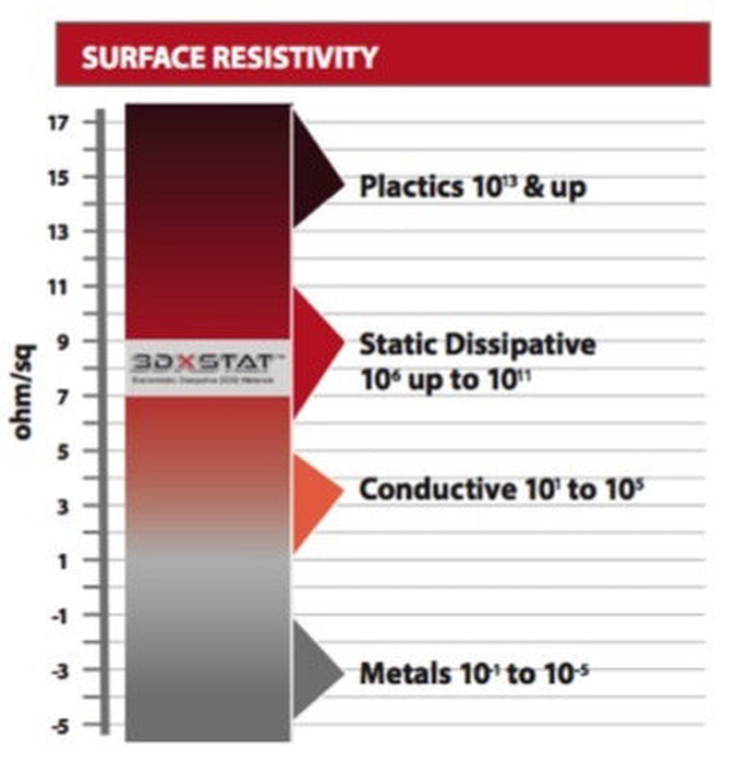 3DXSTAT™ESD-Safe PEI 3D Filament ( Non-Conductive) MADE USING ULTEM™ PEI