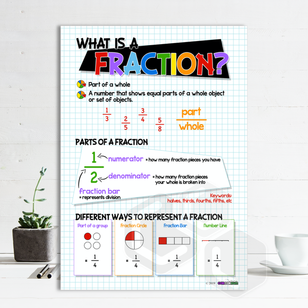 P2024 - WHAT IS A FRACTION? POSTER