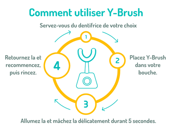 Comment utiliser Y-Brush