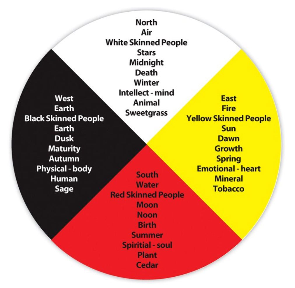 Diagram of meaning of the medicine wheel