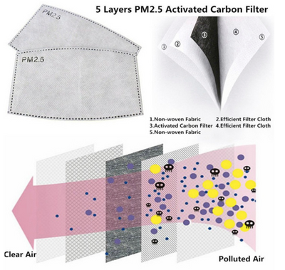 Activated Carbon Mask Filters