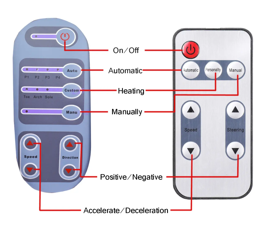 blue control panel and remote control with red lines indicating the functions that the leg and foot massager use