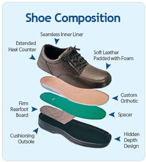 Men's Orthopedic Shoes Will Stop the Pain