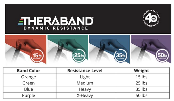 Value Pack - TheraBand High Resistance Bands - Healthcare Shops