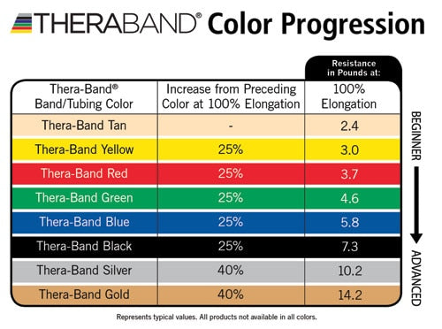 TheraBand Individual Resistance Bands - Healthcare Shops