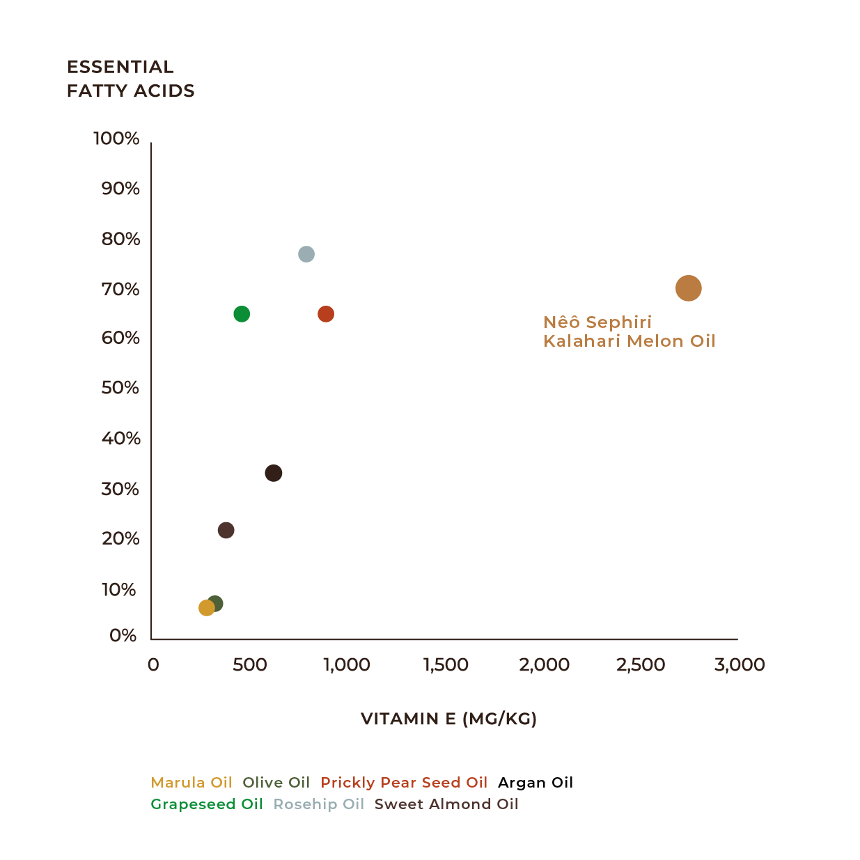 A Graph of Natural Plant Oils To Show That Kalahari Melon Seed Oil Is The Best Facial Oil Because It is Rich In Vitamin E and Essential Fatty Acids Compared to Argan Oil, Olive Oil, Rosehip Oil, Marula Oil, Grapeseed Oil, Sweet Almond Oil and Prickly Pear Seed Oil