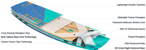 Alex Pastor Kite Club - Kitesurf Buying Guides - How to choose your twintip kiteboard - Carbon Construction