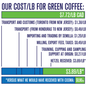 Hetzel Urquia pricing breakdown Semilla Coffee