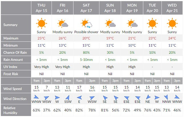 15th April 2021 Weather Forecast