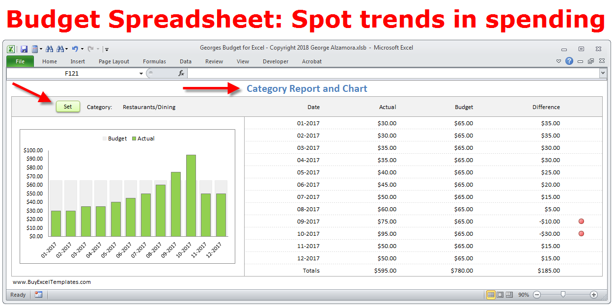 Budget Spreadsheet Excel: Spending Trends in Excel Charts
