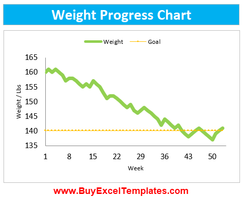 Weight Loss Tracker App Excel Template