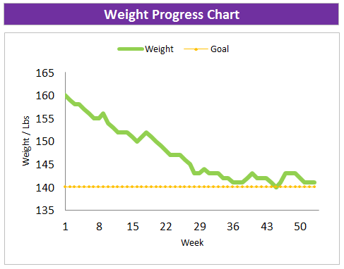 2019 weight progress chart full year Excel spreadsheet