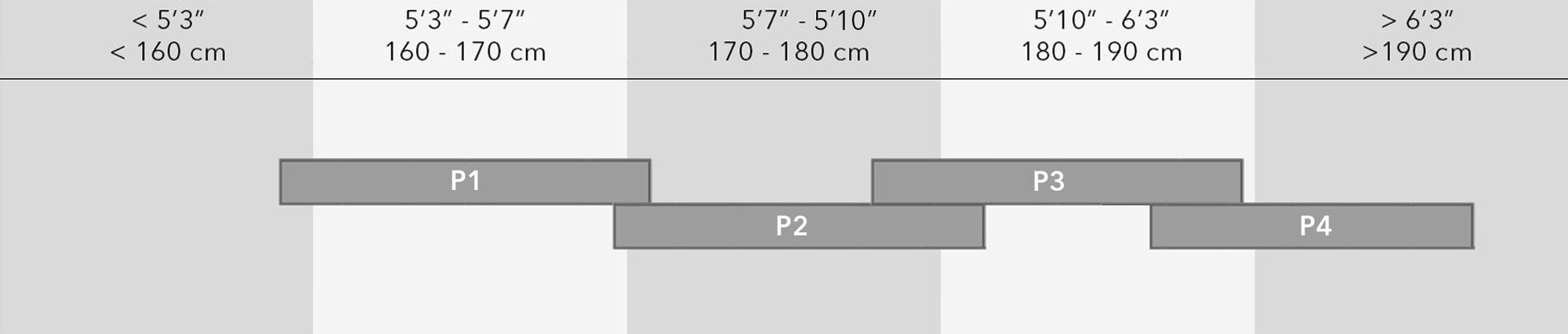 Height to frame size graph