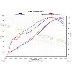 AKRAPOVIC Titanium Evolution System Carbon BMW S1000 RR/HP4 (2010-2014)