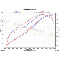 AKRAPOVIC Racing Line SS System, Carbon Muffler BMW S1000RR