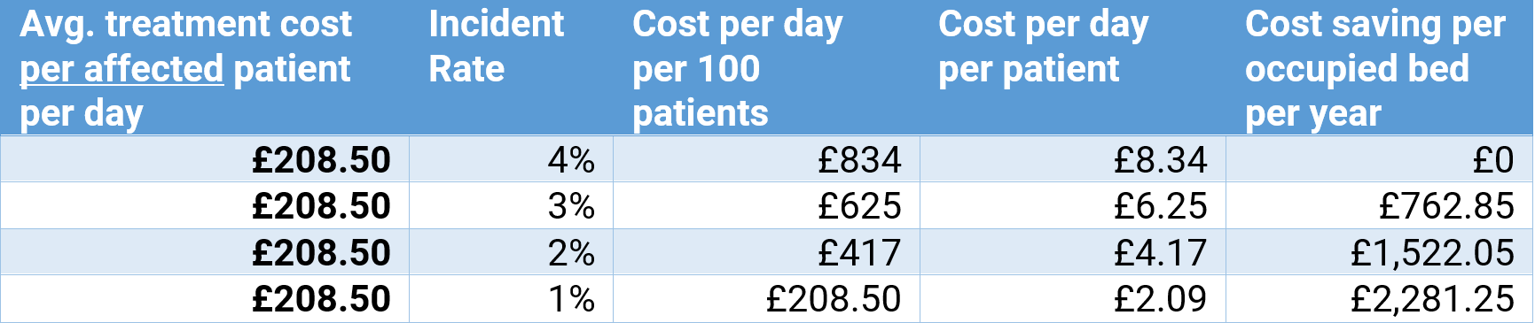 Average Daily Cost Analysis Pressure Care