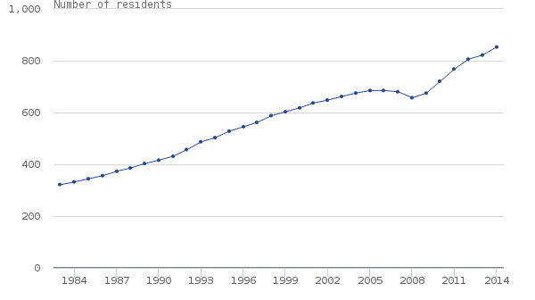 UK residents aged 90 and over per 100,000 UK residents