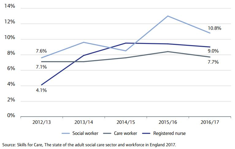 Adult social care staff vacancy rates, 2012/13 to 2016/17