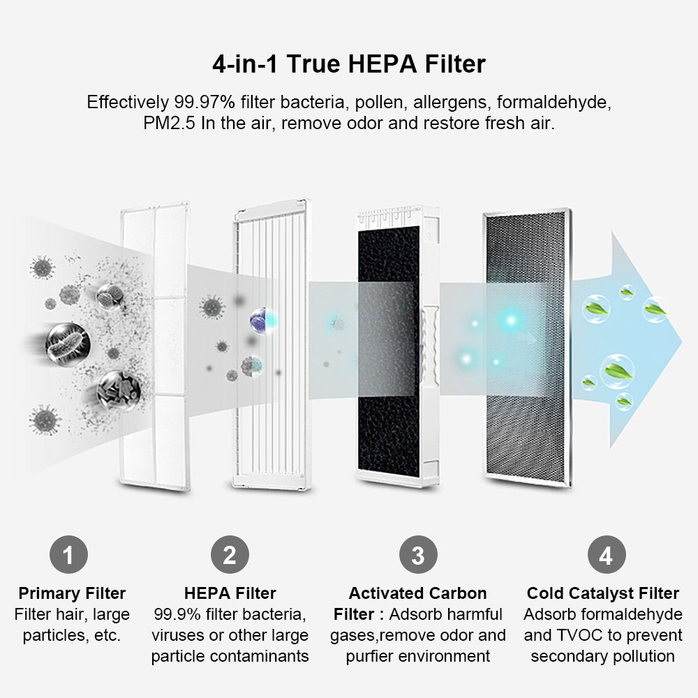 Portable Air Purifier for Car, Office, Home, with HEPA Filter, Ionizer and Aroma Diffuser