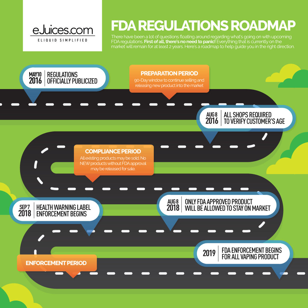 ejuices.com FDA Regulations Roadmap