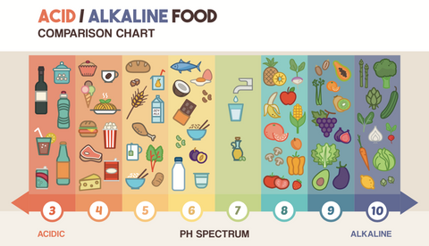 image of the ph scale