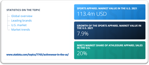 Women's activewear is one of the fastest-growing segments of the activewear market. It will continue to increase in market size over the years to come.
