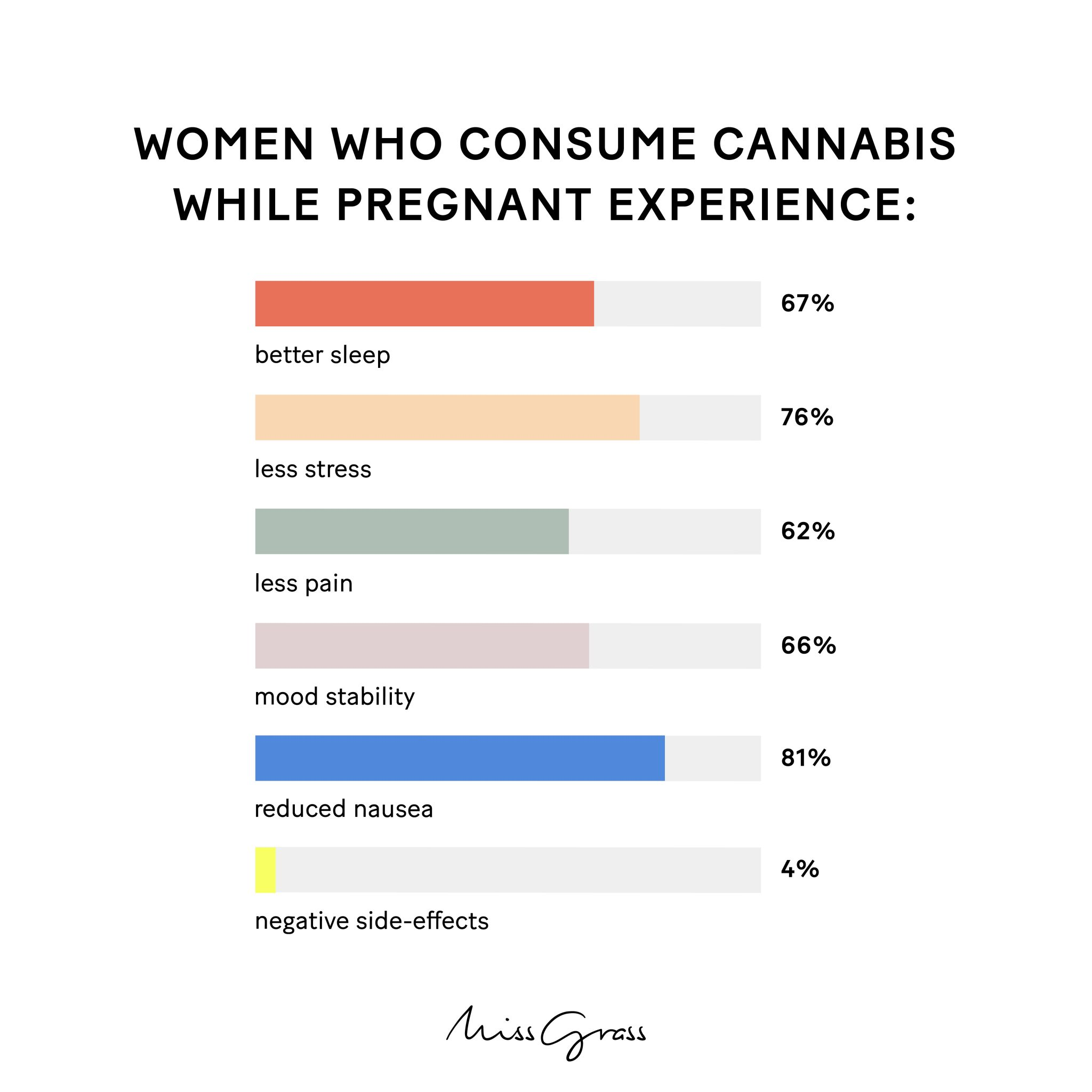 moms and cannabis survey