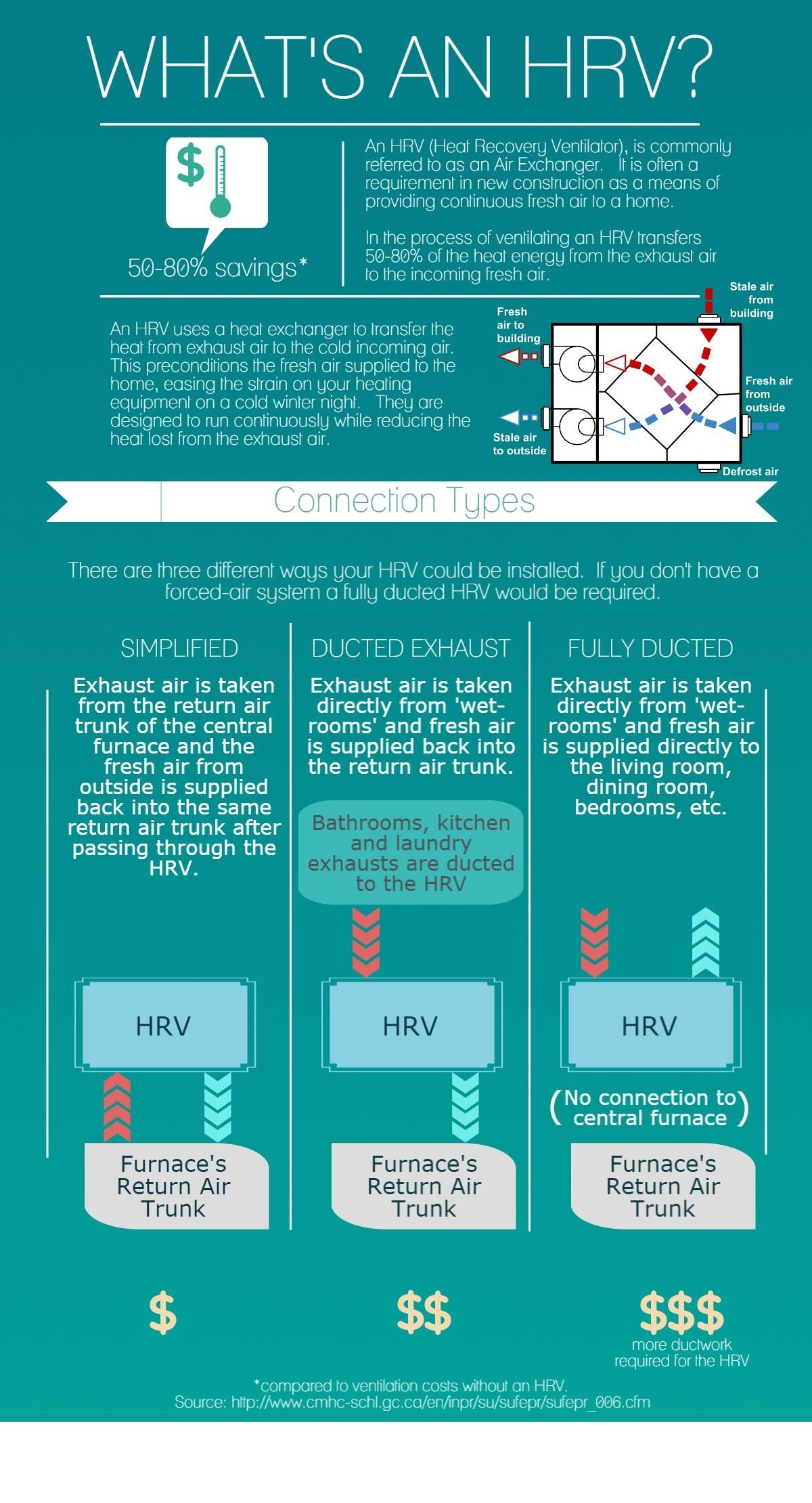 What is an HRV?
