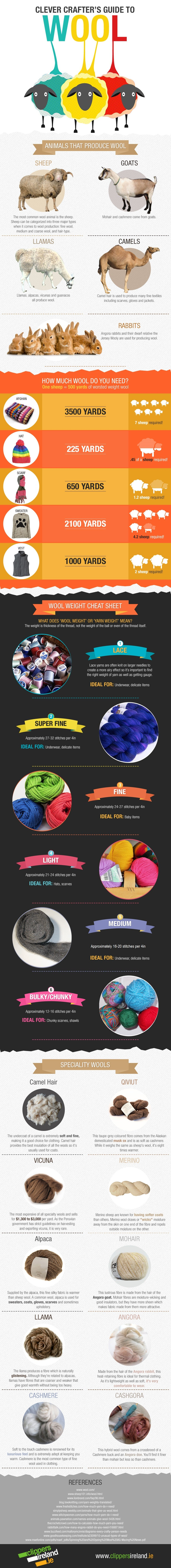 the various types of wool infographic