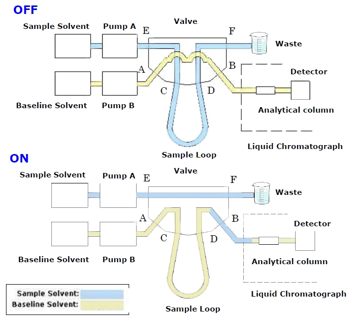 Example of Connections for 2-Position 6-Port Valve