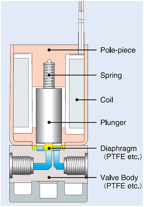 Internal Structure of Solenoid Diaphragm Valve Main Image