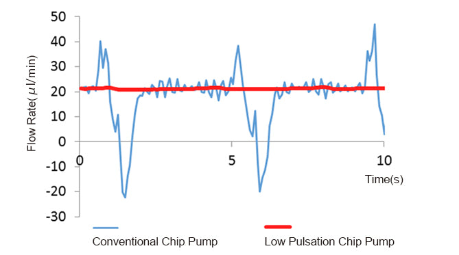 Pulsation comparison with conventional type